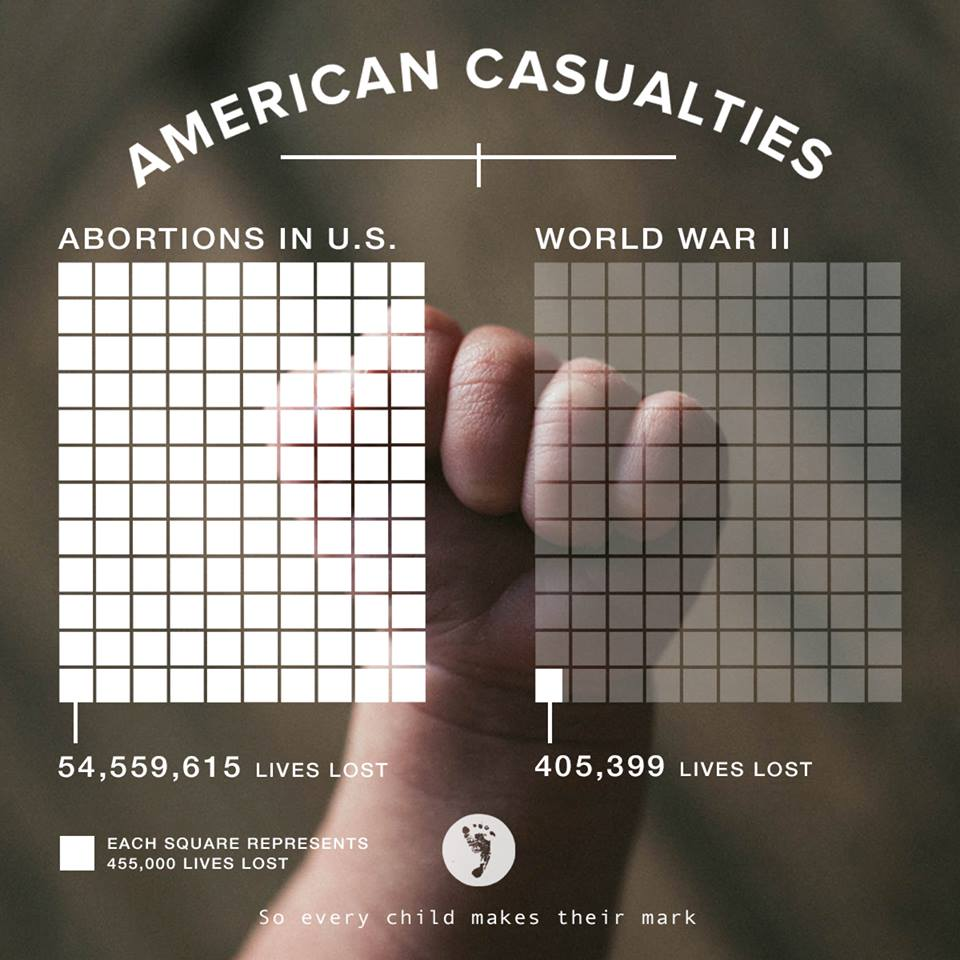 american casualties: abortions in the us compared to world war ii